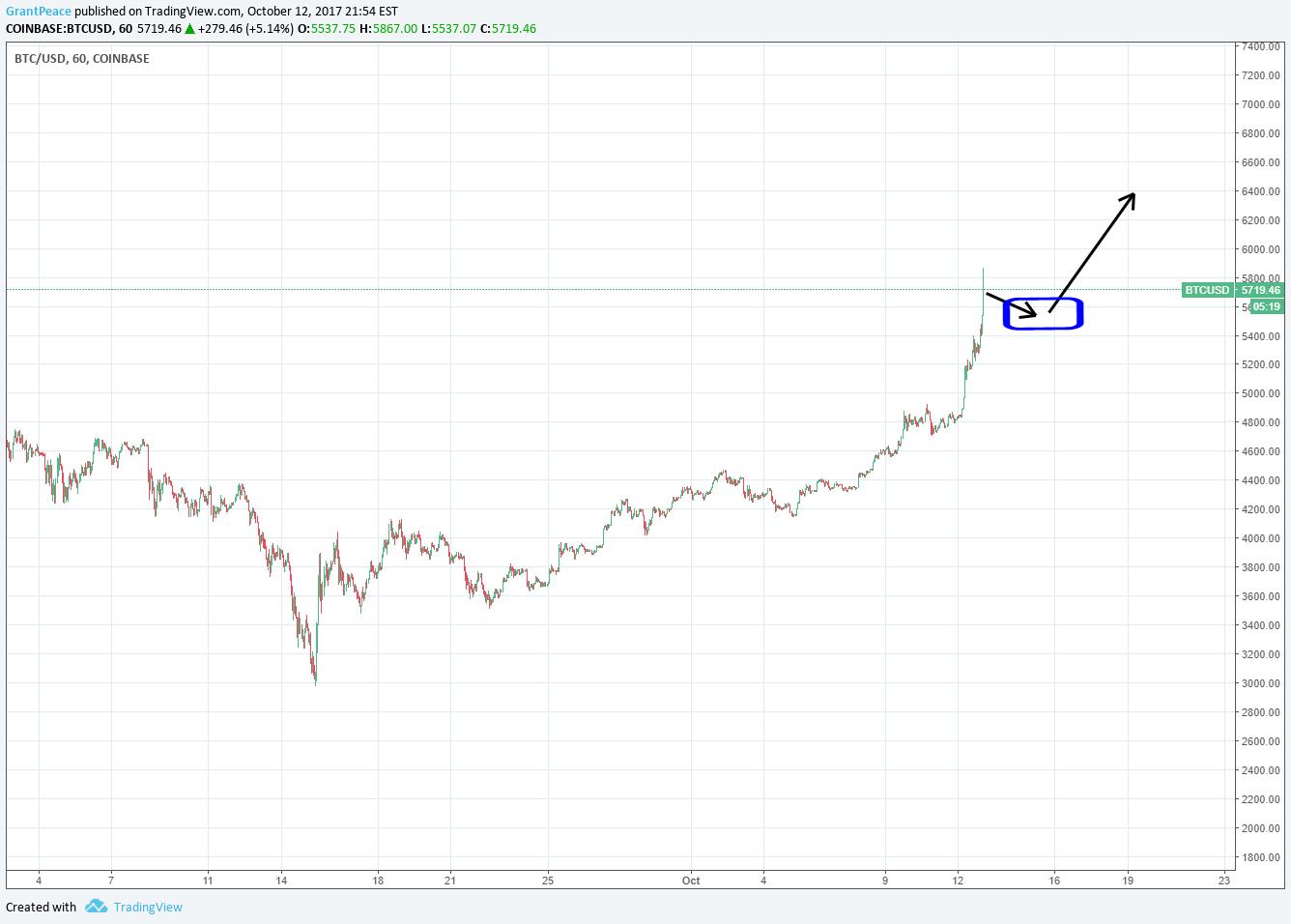 Bitcoin script trading view